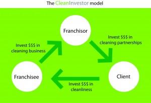 CleanInvestor Franchise Model